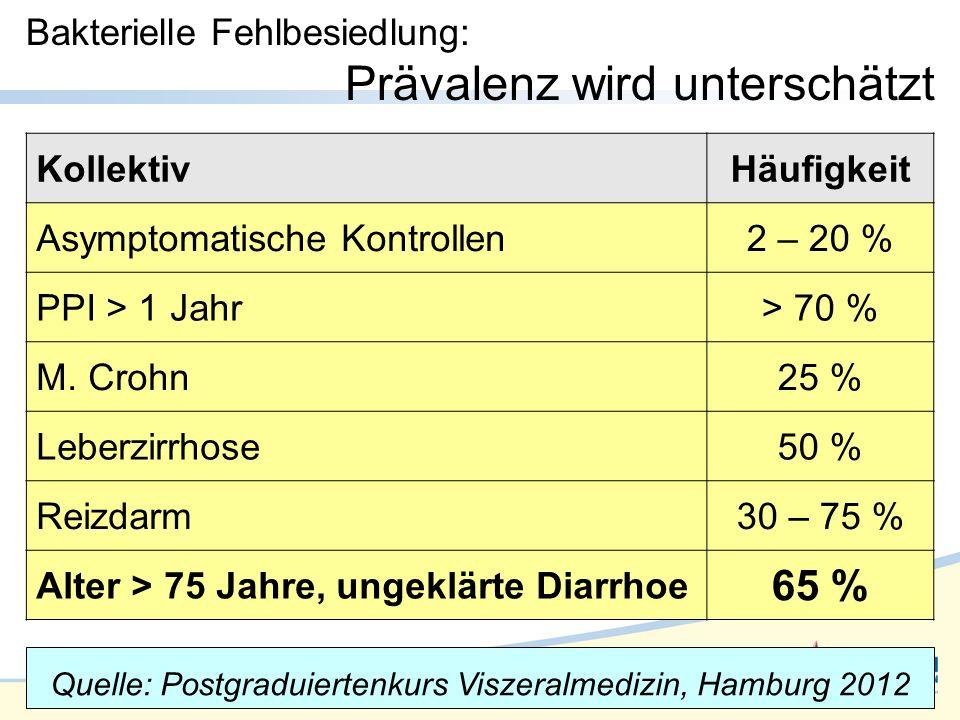 Bakterielle Fehlbesiedlung: Prävalenz wird unterschätzt KollektivHäufigkeit Asymptomatische Kontrollen2 – 20 % PPI > 1 Jahr> 70 % M.