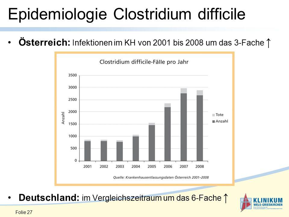 Folie 27 Epidemiologie Clostridium difficile Österreich: Infektionen im KH von 2001 bis 2008 um das 3-Fache ↑ Deutschland: im Vergleichszeitraum um das 6-Fache ↑