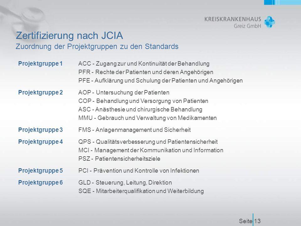 Seite13 Zertifizierung nach JCIA Zuordnung der Projektgruppen zu den Standards Projektgruppe 1ACC - Zugang zur und Kontinuität der Behandlung PFR - Rechte der Patienten und deren Angehörigen PFE - Aufklärung und Schulung der Patienten und Angehörigen Projektgruppe 2AOP - Untersuchung der Patienten COP - Behandlung und Versorgung von Patienten ASC - Anästhesie und chirurgische Behandlung MMU - Gebrauch und Verwaltung von Medikamenten Projektgruppe 3FMS - Anlagenmanagement und Sicherheit Projektgruppe 4QPS - Qualitätsverbesserung und Patientensicherheit MCI - Management der Kommunikation und Information PSZ - Patientensicherheitsziele Projektgruppe 5PCI - Prävention und Kontrolle von Infektionen Projektgruppe 6GLD - Steuerung, Leitung, Direktion SQE - Mitarbeiterqualifikation und Weiterbildung