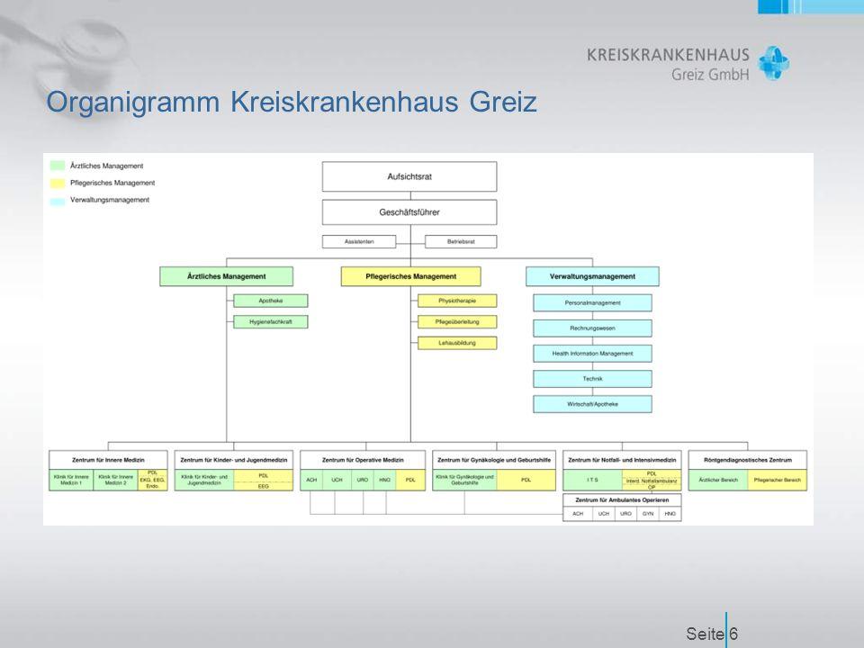 Seite6 Organigramm Kreiskrankenhaus Greiz