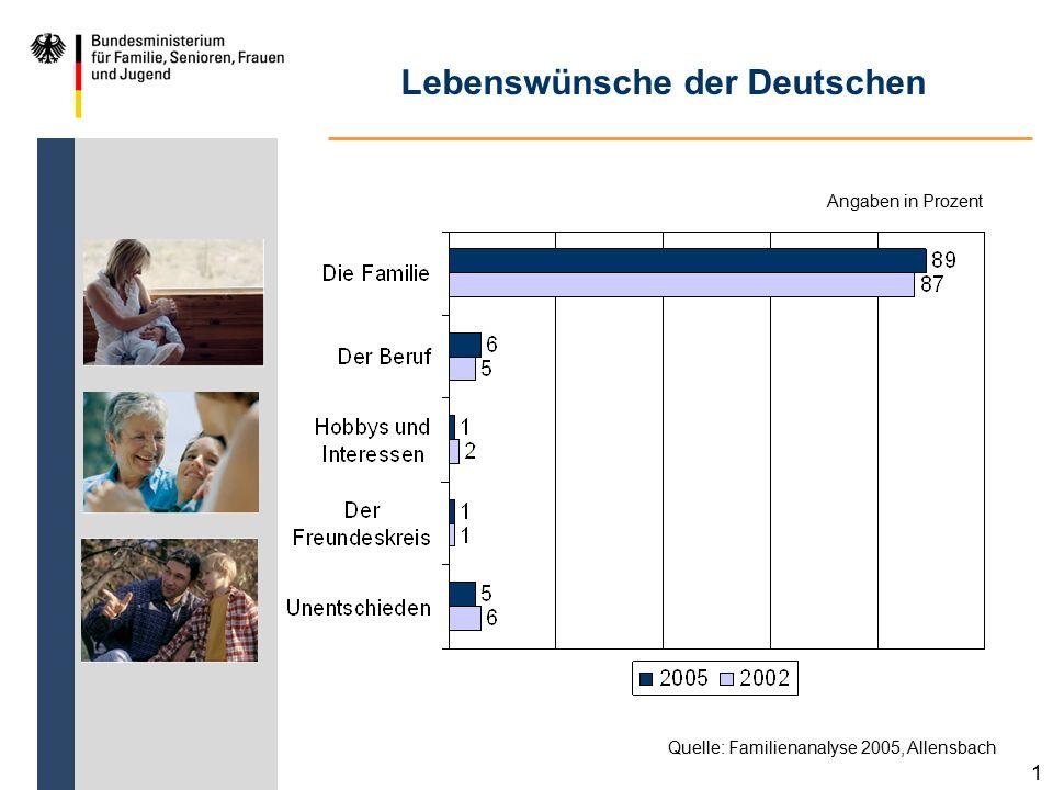 Lebenswünsche der Deutschen 1 Quelle: Familienanalyse 2005, Allensbach Angaben in Prozent