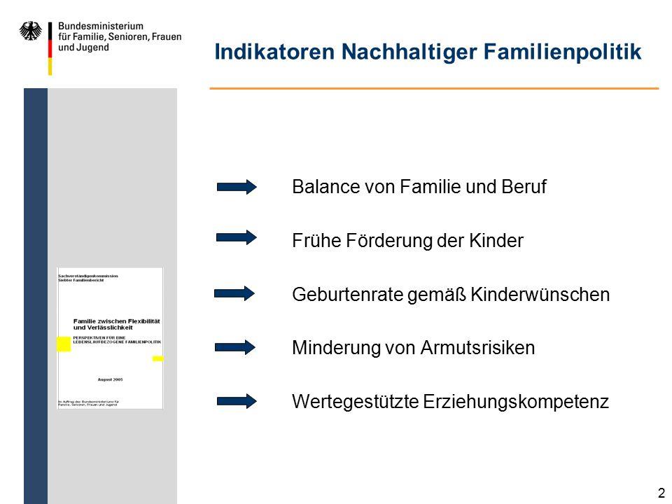 Indikatoren Nachhaltiger Familienpolitik Balance von Familie und Beruf Frühe Förderung der Kinder Geburtenrate gemäß Kinderwünschen Minderung von Armutsrisiken Wertegestützte Erziehungskompetenz 2