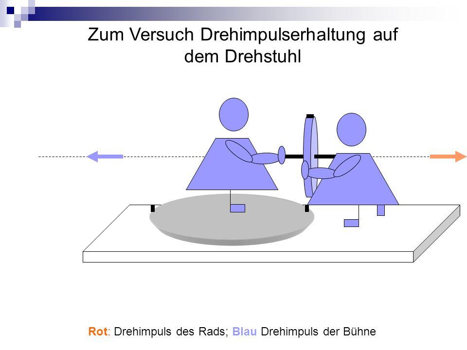 Zum Versuch Drehimpulserhaltung auf dem Drehstuhl Rot: Drehimpuls des Rads; Blau Drehimpuls der Bühne