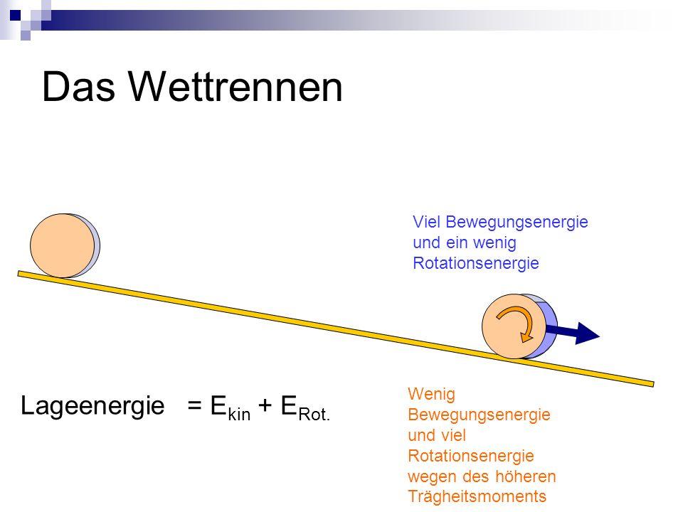 Lageenergie Viel Bewegungsenergie und ein wenig Rotationsenergie Wenig Bewegungsenergie und viel Rotationsenergie wegen des höheren Trägheitsmoments = E kin + E Rot.
