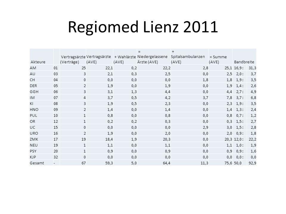 Regiomed Lienz 2011 Akteure Vertragsärzte (Verträge) Vertragsärzte (AVE) + Wahlärzte (AVE) = Niedergelassene Ärzte (AVE) + Spitalsambulanzen (AVE) = Summe (AVE)Bandbreite AM012522,10,222,22,825,116,9:31,3 AU0332,10,32,50,02,52,0:3,7 CH0400,0 1,8 1,9:3,5 DER0521,90,01,90,01,91,4:2,6 GGH0633,11,34,40,04,42,7:4,9 IM0743,70,54,23,77,83,7:6,8 KI0831,90,52,30,02,31,9:3,5 HNO0921,40,01,40,01,41,3:2,4 PUL1010,80,00,80,00,80,7:1,2 OR1210,2 0,30,00,31,5:2,7 UC1500,0 2,93,01,5:2,8 URO1621,90,02,00,02,00,9:1,8 ZMK171918,41,920,30,020,312,0:22,2 NEU1911,10,01,10,01,11,0:1,9 PSY2010,90,00,90,00,9 :1,6 KJP3200,0 : Gesamt-6759,35,064,411,375,650,0 92,9