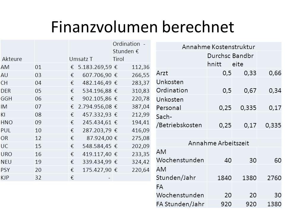 Finanzvolumen berechnet Annahme Kostenstruktur Durchsc hnitt Bandbr eite Arzt0,50,330,66 Unkosten Ordination0,50,670,34 Unkosten Personal0,250,3350,17 Sach- /Betriebskosten0,250,170,335 Annahme Arbeitszeit AM Wochenstunden403060 AM Stunden/Jahr184013802760 FA Wochenstunden20 30 FA Stunden/Jahr920 1380 Akteure Umsatz T Ordination - Stunden € Tirol AM01 € 5.183.269,59 € 112,36 AU03 € 607.706,90 € 266,55 CH04 € 482.146,49 € 283,37 DER05 € 534.196,88 € 310,83 GGH06 € 902.105,86 € 220,78 IM07 € 2.794.956,08 € 387,04 KI08 € 457.332,93 € 212,99 HNO09 € 245.434,61 € 194,41 PUL10 € 287.203,79 € 416,09 OR12 € 87.924,00 € 275,08 UC15 € 548.584,45 € 202,09 URO16 € 419.117,40 € 233,35 NEU19 € 339.434,99 € 324,42 PSY20 € 175.427,90 € 220,64 KJP32 € -