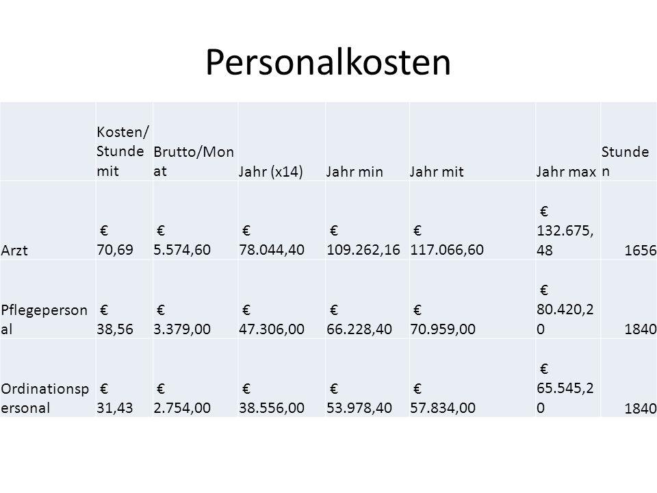 Personalkosten Kosten/ Stunde mit Brutto/Mon atJahr (x14)Jahr minJahr mitJahr max Stunde n Arzt € 70,69 € 5.574,60 € 78.044,40 € 109.262,16 € 117.066,60 € 132.675, 481656 Pflegeperson al € 38,56 € 3.379,00 € 47.306,00 € 66.228,40 € 70.959,00 € 80.420,2 01840 Ordinationsp ersonal € 31,43 € 2.754,00 € 38.556,00 € 53.978,40 € 57.834,00 € 65.545,2 01840