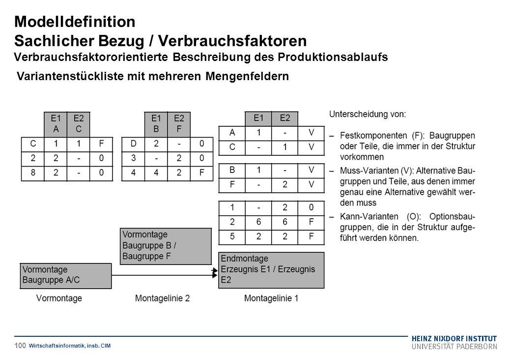 Variantenstückliste mit mehreren Mengenfeldern Modelldefinition Sachlicher Bezug / Verbrauchsfaktoren Verbrauchsfaktororientierte Beschreibung des Produktionsablaufs Wirtschaftsinformatik, insb.