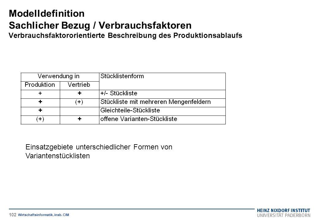 Einsatzgebiete unterschiedlicher Formen von Variantenstücklisten Modelldefinition Sachlicher Bezug / Verbrauchsfaktoren Verbrauchsfaktororientierte Beschreibung des Produktionsablaufs Wirtschaftsinformatik, insb.