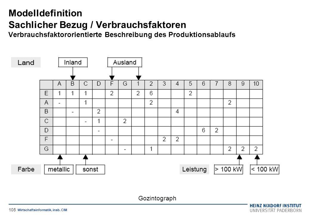 Gozintograph Modelldefinition Sachlicher Bezug / Verbrauchsfaktoren Verbrauchsfaktororientierte Beschreibung des Produktionsablaufs Wirtschaftsinforma