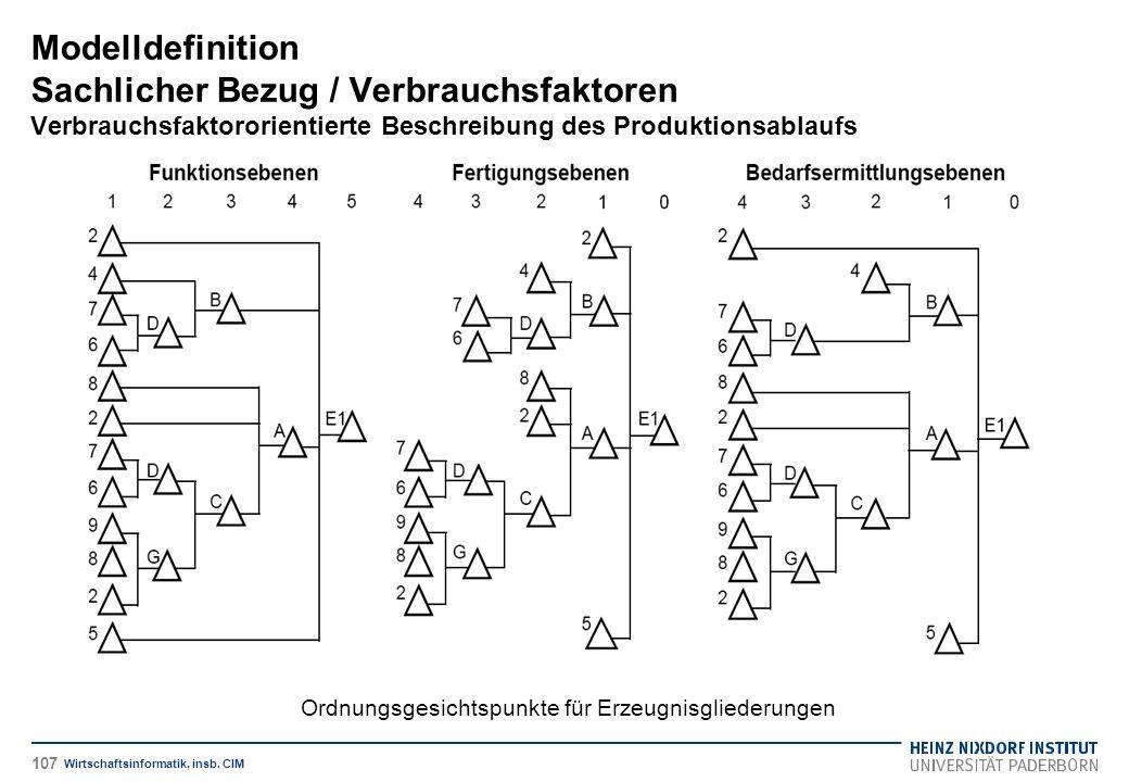 Ordnungsgesichtspunkte für Erzeugnisgliederungen Modelldefinition Sachlicher Bezug / Verbrauchsfaktoren Verbrauchsfaktororientierte Beschreibung des P