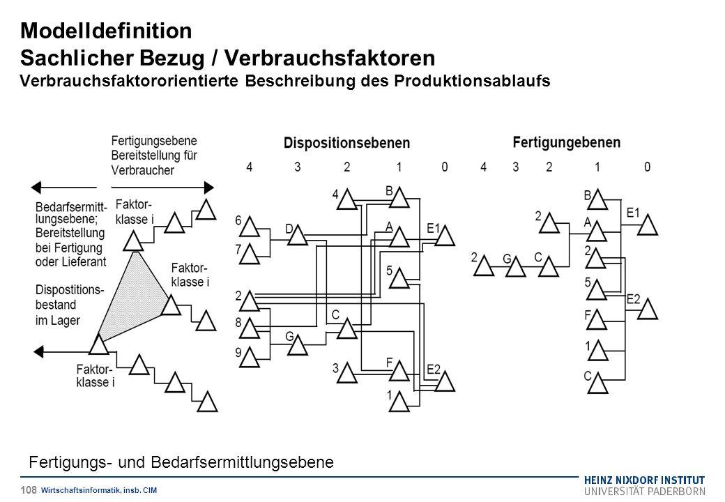 Fertigungs- und Bedarfsermittlungsebene Modelldefinition Sachlicher Bezug / Verbrauchsfaktoren Verbrauchsfaktororientierte Beschreibung des Produktionsablaufs Wirtschaftsinformatik, insb.
