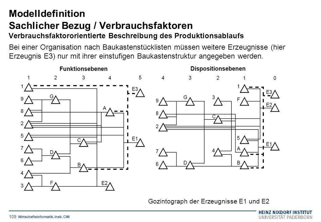 Gozintograph der Erzeugnisse E1 und E2 Modelldefinition Sachlicher Bezug / Verbrauchsfaktoren Verbrauchsfaktororientierte Beschreibung des Produktionsablaufs Wirtschaftsinformatik, insb.