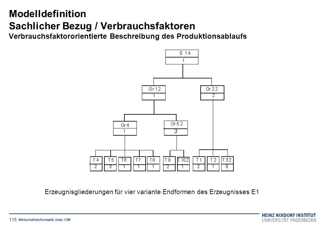 Erzeugnisgliederungen für vier variante Endformen des Erzeugnisses E1 Modelldefinition Sachlicher Bezug / Verbrauchsfaktoren Verbrauchsfaktororientierte Beschreibung des Produktionsablaufs Wirtschaftsinformatik, insb.