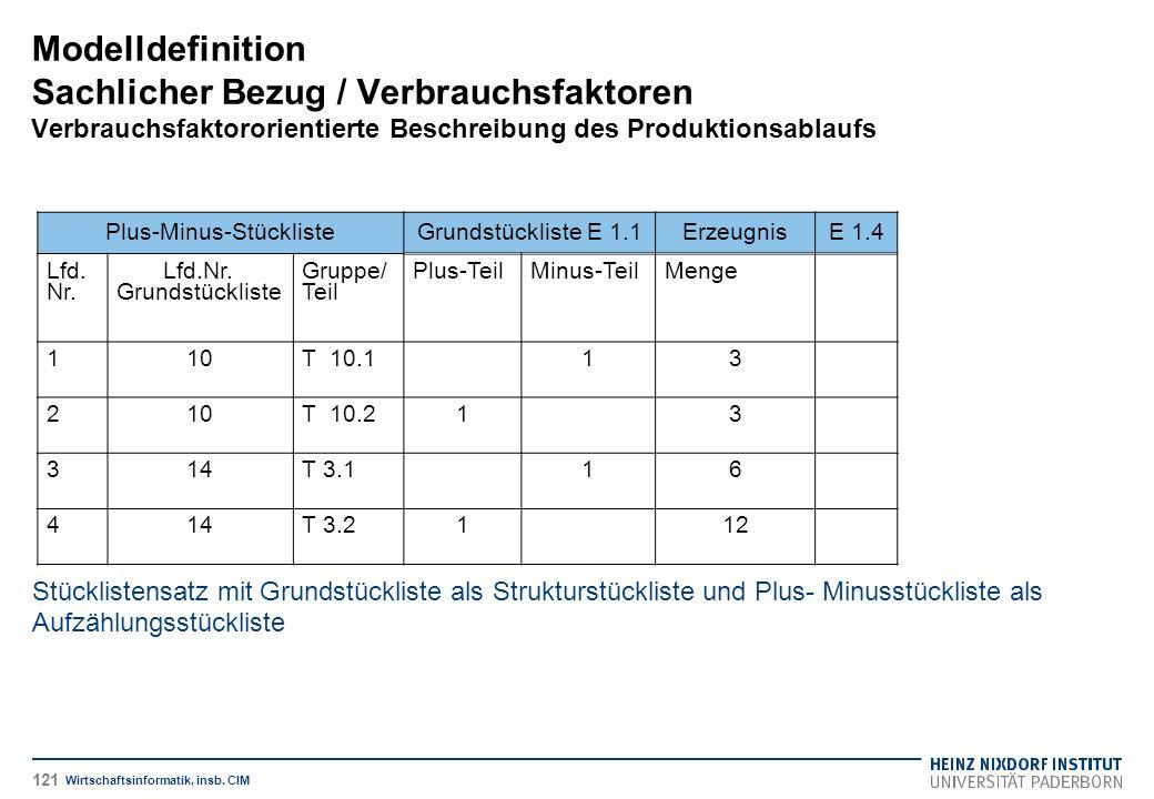 Modelldefinition Sachlicher Bezug / Verbrauchsfaktoren Verbrauchsfaktororientierte Beschreibung des Produktionsablaufs Wirtschaftsinformatik, insb.