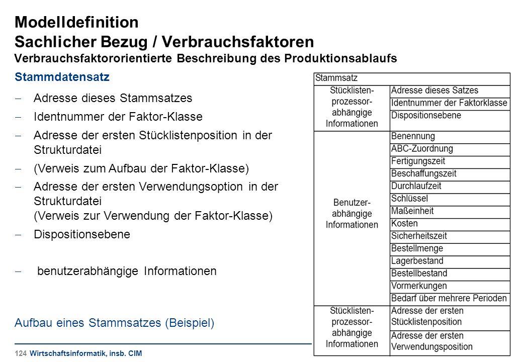 Modelldefinition Sachlicher Bezug / Verbrauchsfaktoren Verbrauchsfaktororientierte Beschreibung des Produktionsablaufs Stammdatensatz  Adresse dieses