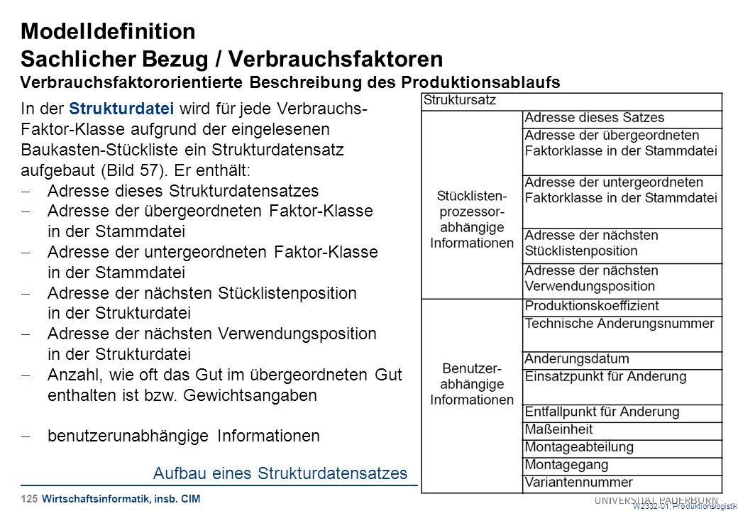 Aufbau eines Strukturdatensatzes W2332-01: Produktionslogistik Modelldefinition Sachlicher Bezug / Verbrauchsfaktoren Verbrauchsfaktororientierte Beschreibung des Produktionsablaufs In der Strukturdatei wird für jede Verbrauchs- Faktor-Klasse aufgrund der eingelesenen Baukasten-Stückliste ein Strukturdatensatz aufgebaut (Bild 57).