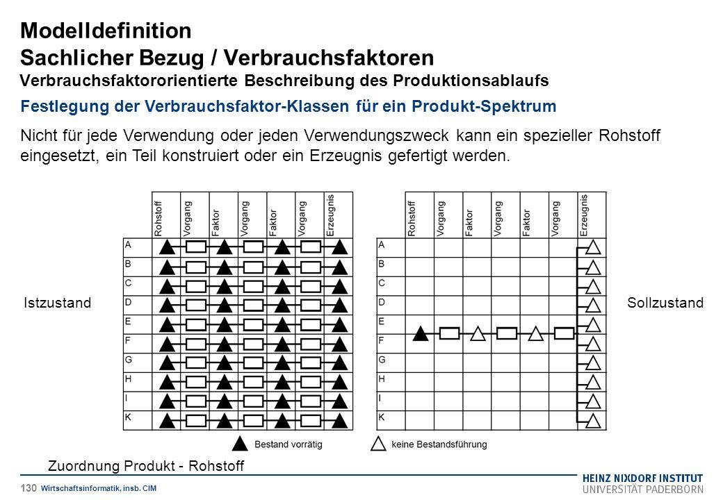 Zuordnung Produkt - Rohstoff IstzustandSollzustand Modelldefinition Sachlicher Bezug / Verbrauchsfaktoren Verbrauchsfaktororientierte Beschreibung des Produktionsablaufs Wirtschaftsinformatik, insb.