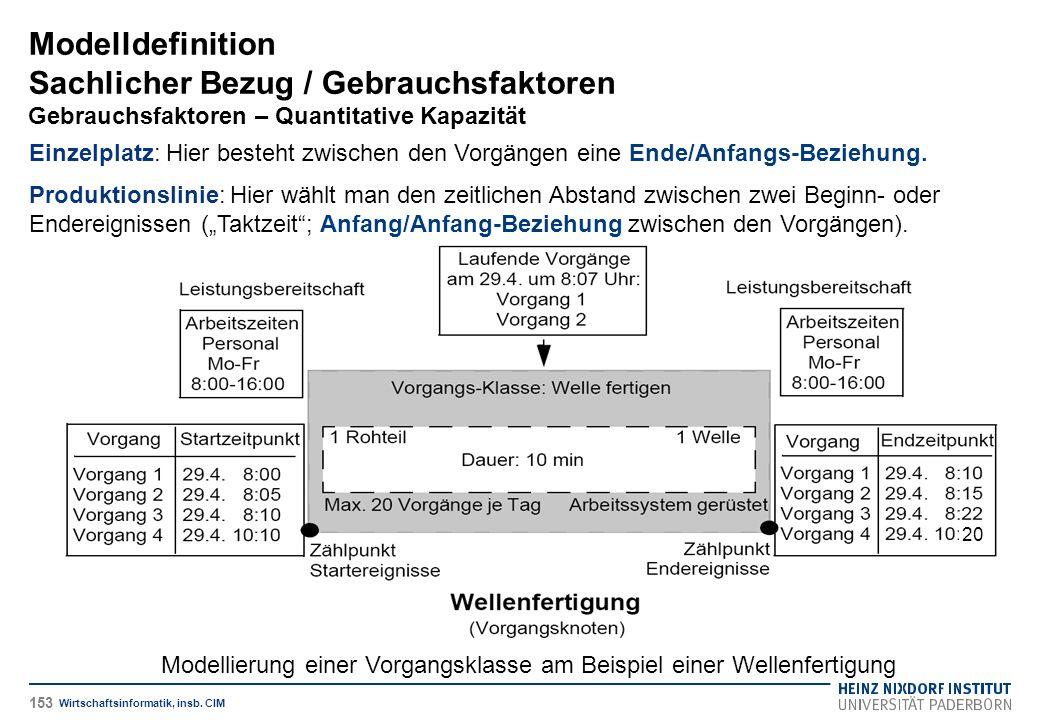 Modelldefinition Sachlicher Bezug / Gebrauchsfaktoren Gebrauchsfaktoren – Quantitative Kapazität Wirtschaftsinformatik, insb.