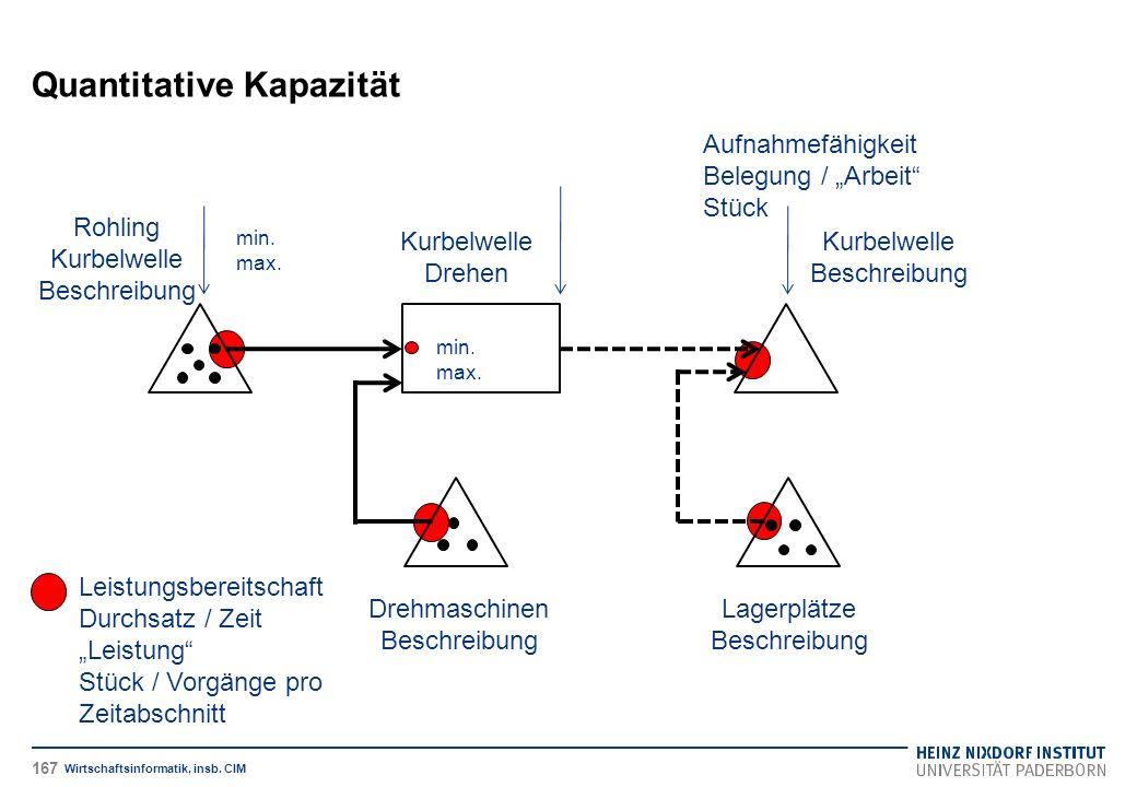 Quantitative Kapazität Wirtschaftsinformatik, insb. CIM Rohling Kurbelwelle Beschreibung Kurbelwelle Drehen Kurbelwelle Beschreibung Drehmaschinen Bes