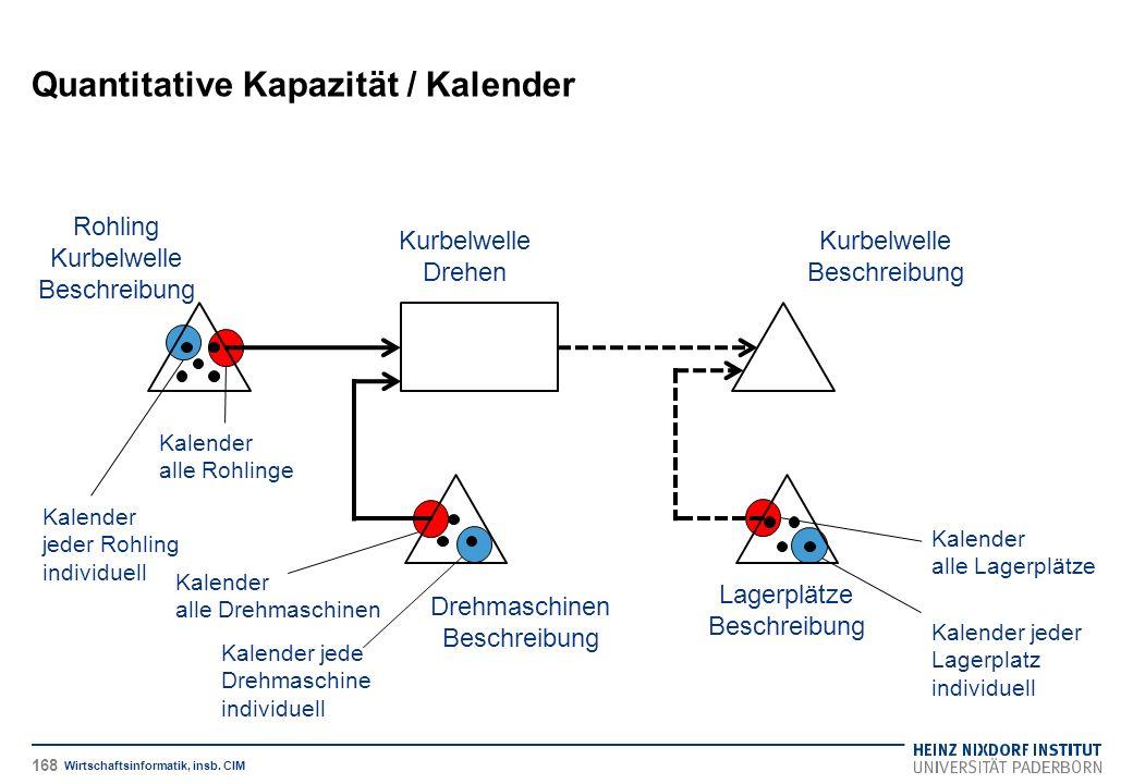 Quantitative Kapazität / Kalender Wirtschaftsinformatik, insb.