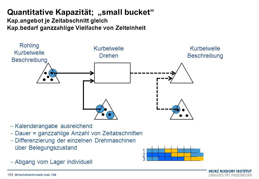 """Quantitative Kapazität; """"small bucket Kap.angebot je Zeitabschnitt gleich Kap.bedarf ganzzahlige Vielfache von Zeiteinheit Wirtschaftsinformatik, insb."""