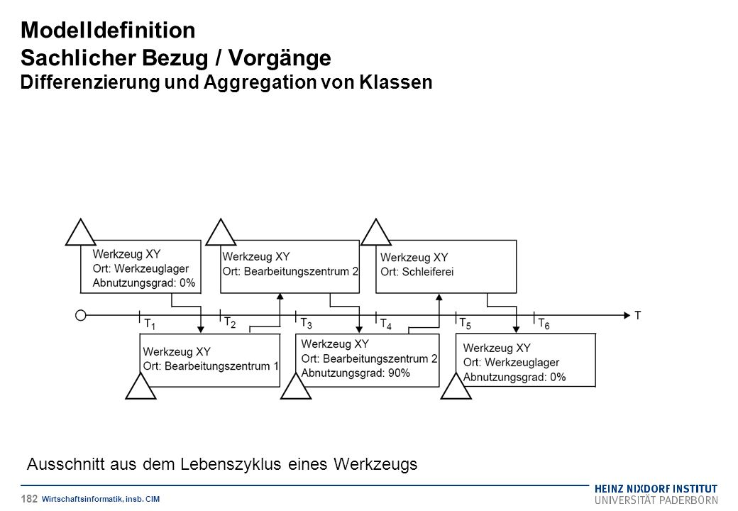 Modelldefinition Sachlicher Bezug / Vorgänge Differenzierung und Aggregation von Klassen Wirtschaftsinformatik, insb. CIM Ausschnitt aus dem Lebenszyk