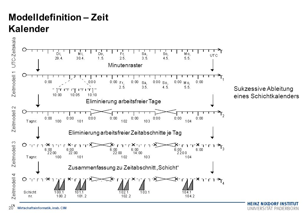 Sukzessive Ableitung eines Schichtkalenders Modelldefinition – Zeit Kalender Wirtschaftsinformatik, insb. CIM Zeitmodell 4 Zeitmodell 3 Zeitmodell 2 Z