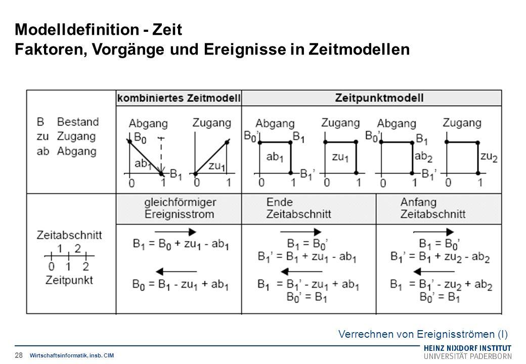Verrechnen von Ereignisströmen (I) Modelldefinition - Zeit Faktoren, Vorgänge und Ereignisse in Zeitmodellen Wirtschaftsinformatik, insb. CIM 28