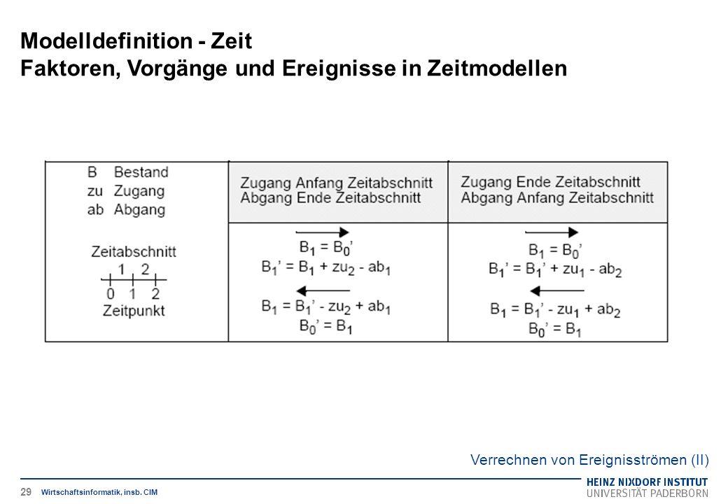 Modelldefinition - Zeit Faktoren, Vorgänge und Ereignisse in Zeitmodellen Wirtschaftsinformatik, insb. CIM Verrechnen von Ereignisströmen (II) 29