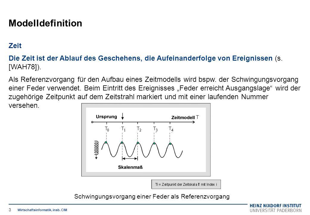 Schwingungsvorgang einer Feder als Referenzvorgang Modelldefinition Wirtschaftsinformatik, insb.