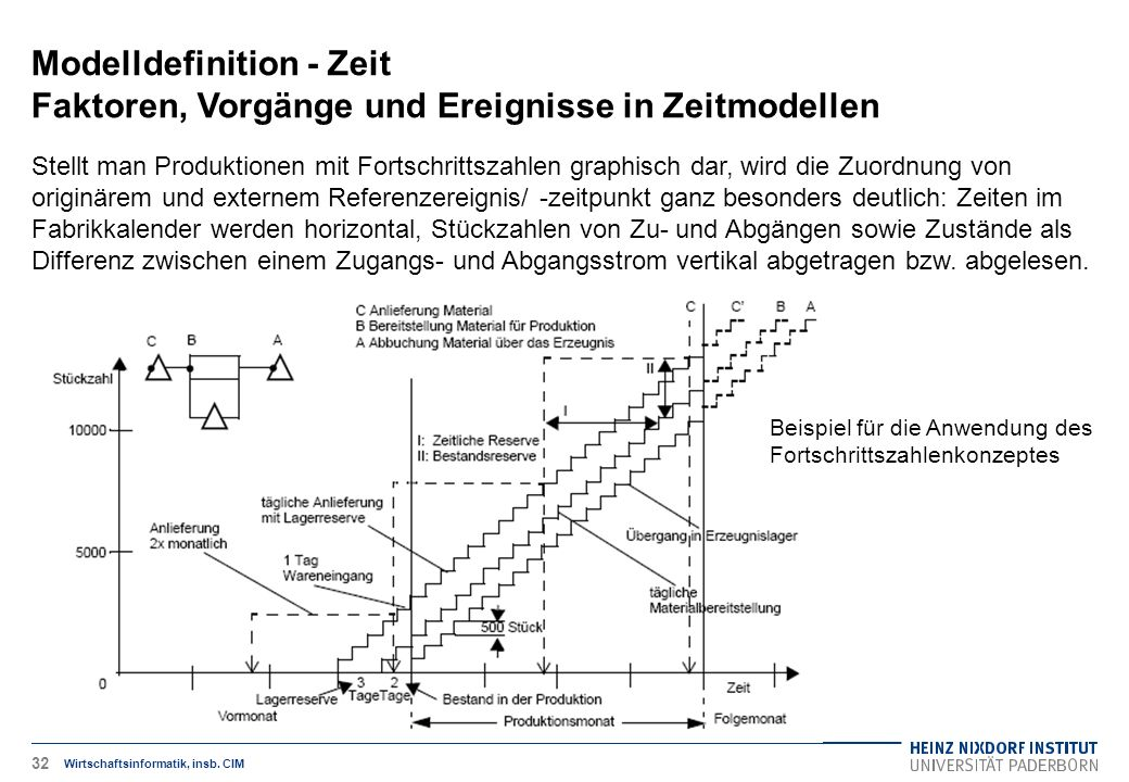 Beispiel für die Anwendung des Fortschrittszahlenkonzeptes Modelldefinition - Zeit Faktoren, Vorgänge und Ereignisse in Zeitmodellen Wirtschaftsinformatik, insb.