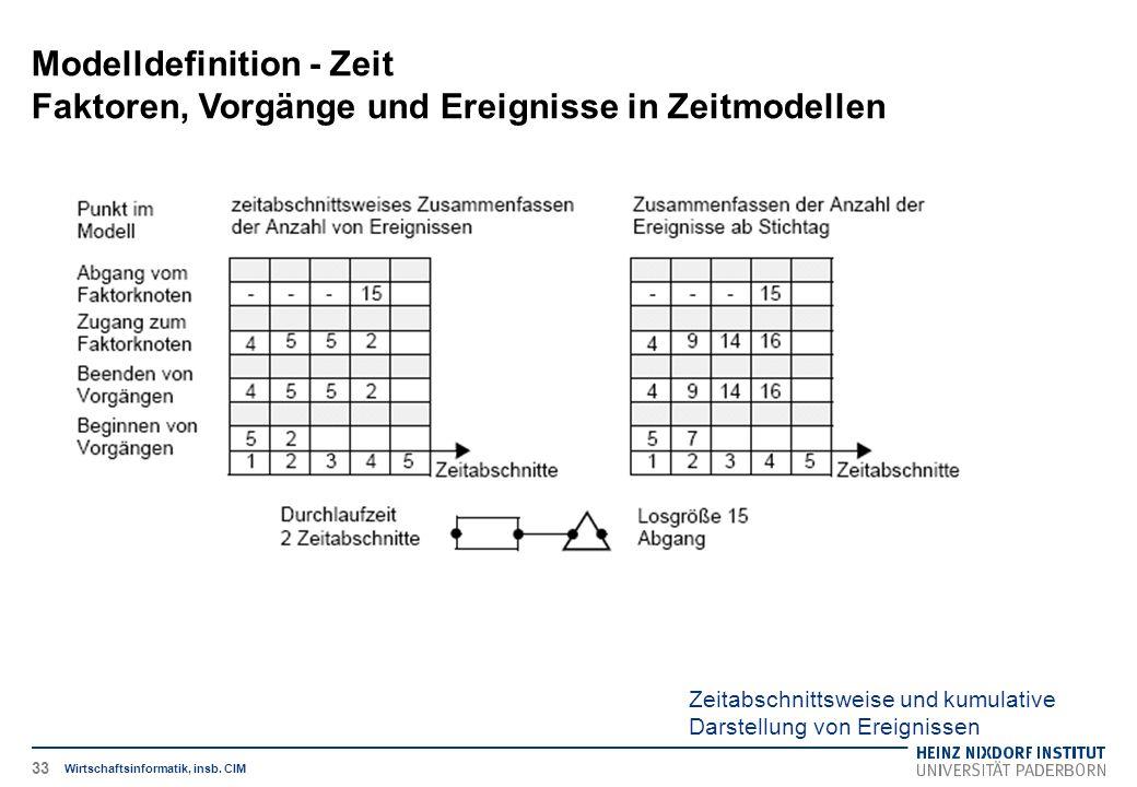 Zeitabschnittsweise und kumulative Darstellung von Ereignissen Modelldefinition - Zeit Faktoren, Vorgänge und Ereignisse in Zeitmodellen Wirtschaftsinformatik, insb.