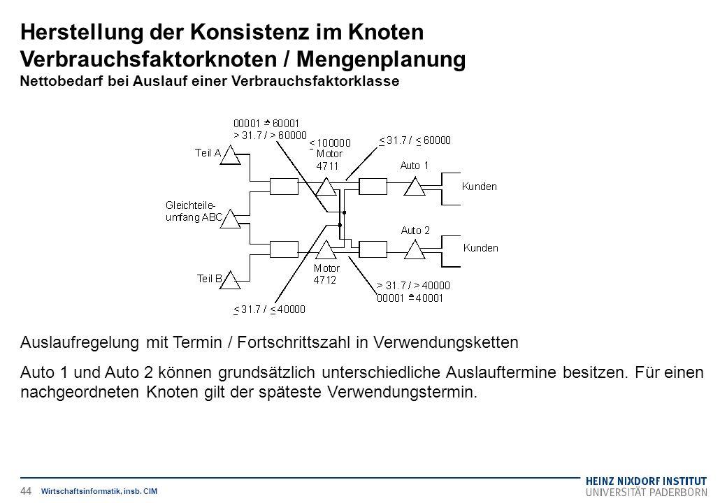 Herstellung der Konsistenz im Knoten Verbrauchsfaktorknoten / Mengenplanung Nettobedarf bei Auslauf einer Verbrauchsfaktorklasse Wirtschaftsinformatik, insb.