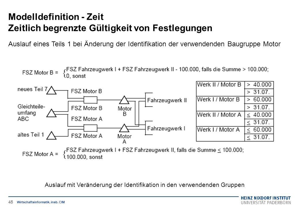 Auslauf mit Veränderung der Identifikation in den verwendenden Gruppen Modelldefinition - Zeit Zeitlich begrenzte Gültigkeit von Festlegungen Wirtschaftsinformatik, insb.