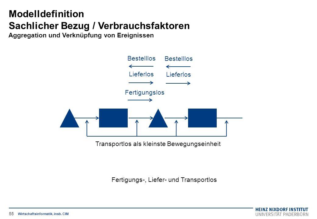 Fertigungs-, Liefer- und Transportlos Modelldefinition Sachlicher Bezug / Verbrauchsfaktoren Aggregation und Verknüpfung von Ereignissen Wirtschaftsinformatik, insb.