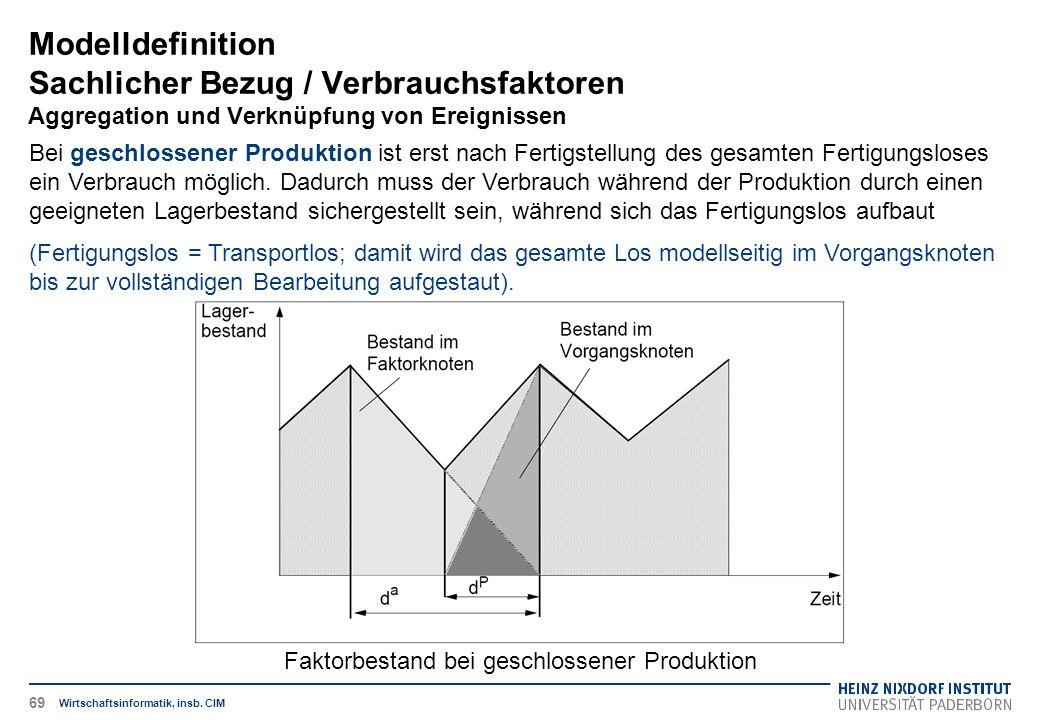 Modelldefinition Sachlicher Bezug / Verbrauchsfaktoren Aggregation und Verknüpfung von Ereignissen Wirtschaftsinformatik, insb. CIM Bei geschlossener