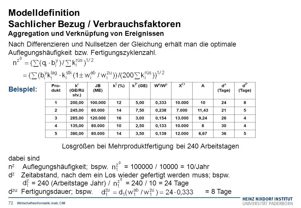 Modelldefinition Sachlicher Bezug / Verbrauchsfaktoren Aggregation und Verknüpfung von Ereignissen Wirtschaftsinformatik, insb. CIM Nach Differenziere