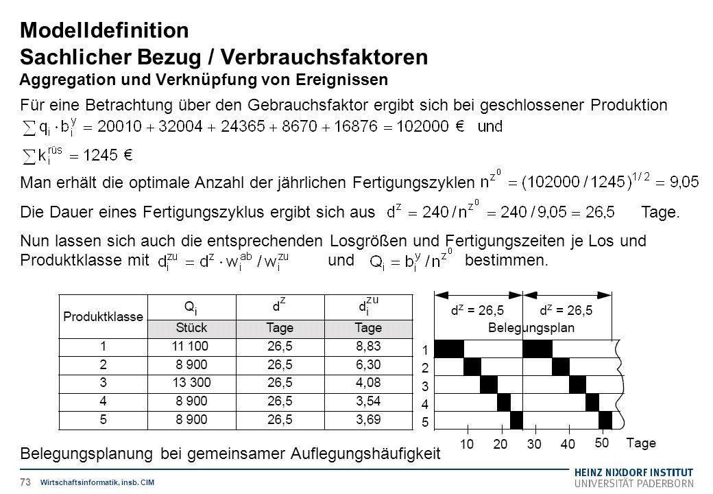 Modelldefinition Sachlicher Bezug / Verbrauchsfaktoren Aggregation und Verknüpfung von Ereignissen Wirtschaftsinformatik, insb. CIM Für eine Betrachtu