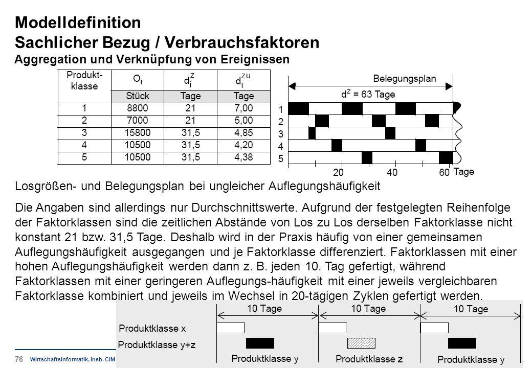Modelldefinition Sachlicher Bezug / Verbrauchsfaktoren Aggregation und Verknüpfung von Ereignissen Wirtschaftsinformatik, insb. CIM Losgrößen- und Bel