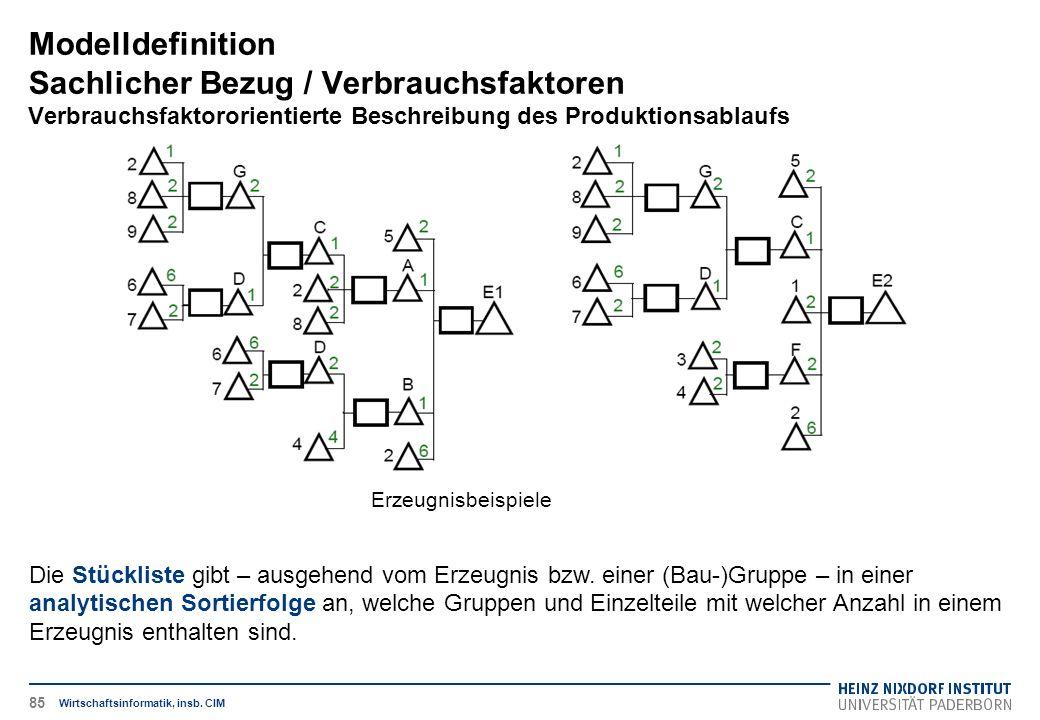 Erzeugnisbeispiele Modelldefinition Sachlicher Bezug / Verbrauchsfaktoren Verbrauchsfaktororientierte Beschreibung des Produktionsablaufs Wirtschaftsinformatik, insb.