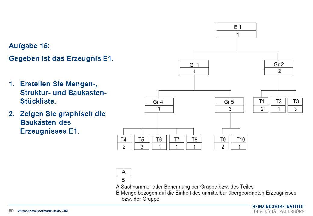 Wirtschaftsinformatik, insb. CIM Aufgabe 15: Gegeben ist das Erzeugnis E1. 1.Erstellen Sie Mengen-, Struktur- und Baukasten- Stückliste. 2.Zeigen Sie