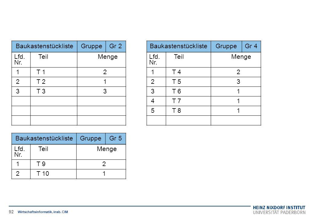 BaukastenstücklisteGruppeGr 2 Lfd. Nr.