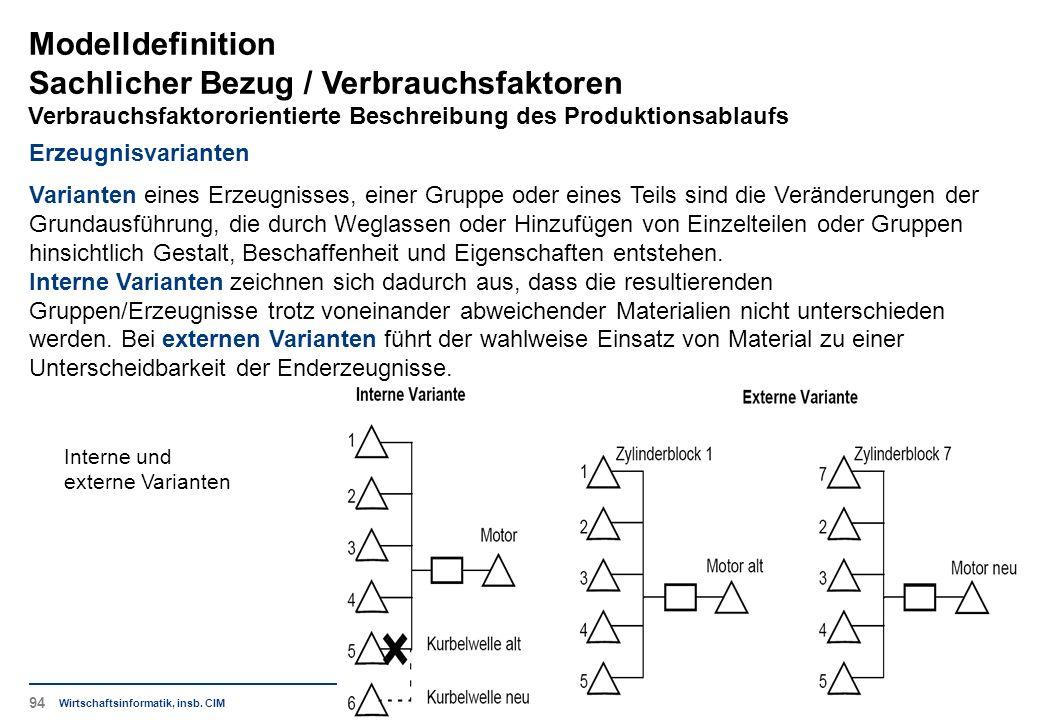 Interne und externe Varianten Modelldefinition Sachlicher Bezug / Verbrauchsfaktoren Verbrauchsfaktororientierte Beschreibung des Produktionsablaufs W