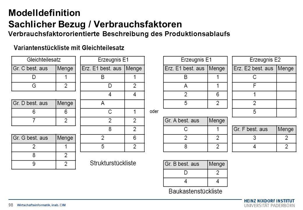 Variantenstückliste mit Gleichteilesatz Modelldefinition Sachlicher Bezug / Verbrauchsfaktoren Verbrauchsfaktororientierte Beschreibung des Produktionsablaufs Wirtschaftsinformatik, insb.
