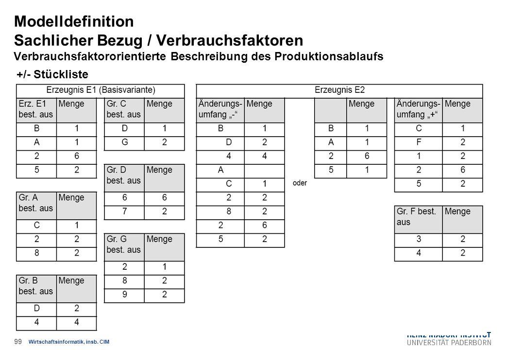 +/- Stückliste Modelldefinition Sachlicher Bezug / Verbrauchsfaktoren Verbrauchsfaktororientierte Beschreibung des Produktionsablaufs Wirtschaftsinformatik, insb.