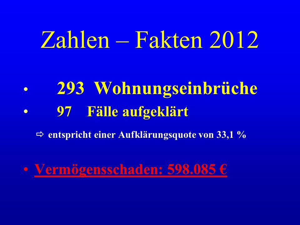 Zahlen – Fakten 2012 293 Wohnungseinbrüche 97 Fälle aufgeklärt  entspricht einer Aufklärungsquote von 33,1 % Vermögensschaden: 598.085 €