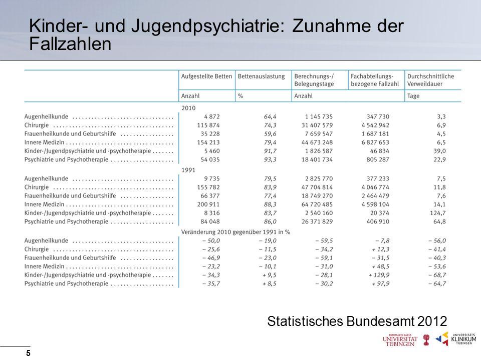 5 Statistisches Bundesamt 2012 Kinder- und Jugendpsychiatrie: Zunahme der Fallzahlen