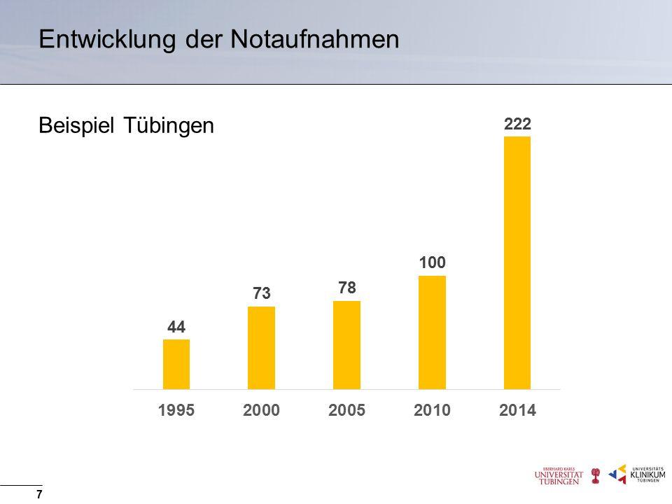 Entwicklung der Notaufnahmen 7 Beispiel Tübingen
