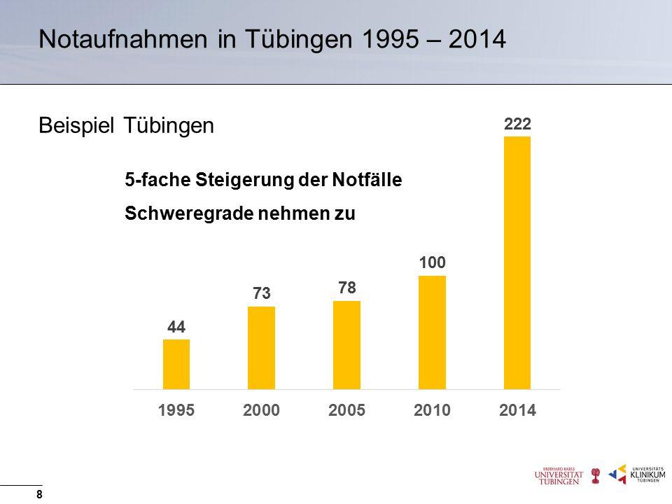 Notaufnahmen in Tübingen 1995 – 2014 8 5-fache Steigerung der Notfälle Schweregrade nehmen zu Beispiel Tübingen